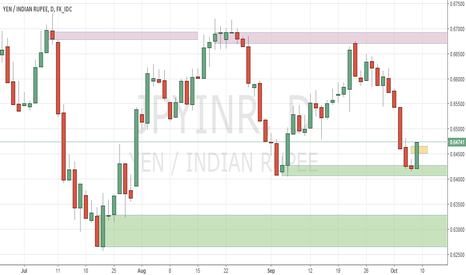 JPYINR: deman and supply analysis of JPYINR