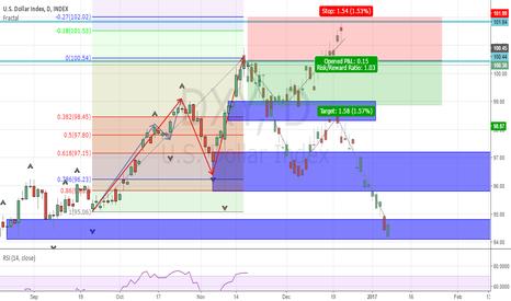 DXY: USD Dollar Indexx correction