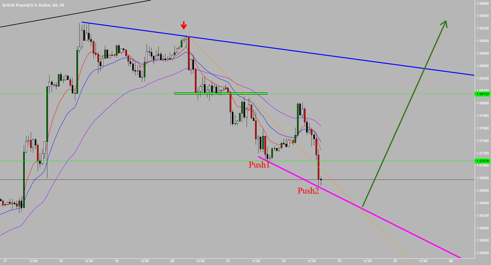 GBPUSD: Counting The Pushes, And Then....Bam!!!