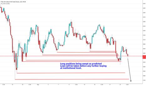 UK100: Instututional selling taking lows.