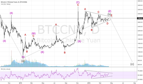 BTCCNY: Bitcoin breakout...REALLY?