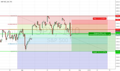 SPX: Коррекция по S&P 500.