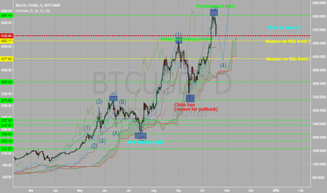 BTCUSD: BTC/USD- Wait for wave 5 (Elliott Wave) Bullish