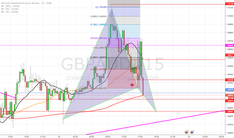 GBPAUD: GBP/AUD Gartley pattern coming in hot