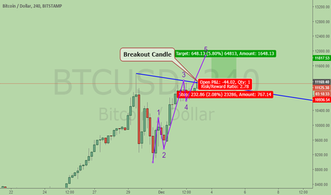 BTCUSD: Bitcoin, just breakout 4H, LONG at spot, for the 5th wave target