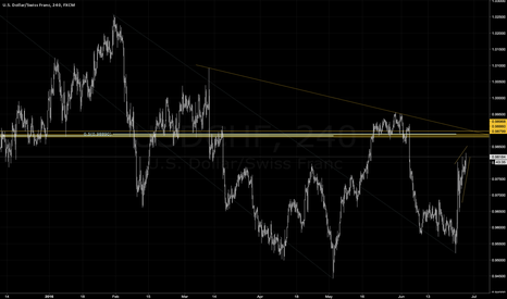 USDCHF: Price zone for a short-term pullback on USD/CHF