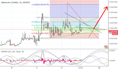 BCNUSD: A Speculation about the community manipution on BCN price