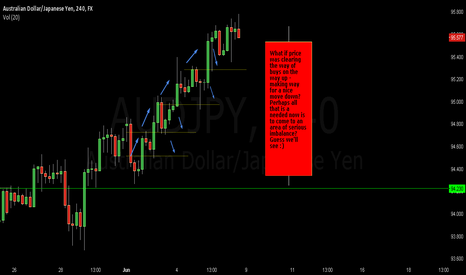 AUDJPY: What if??