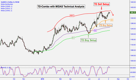 XAUUSD: XAU/USD: MIDAS TECHNICAL ANALYSIS WITH TD-COMBO