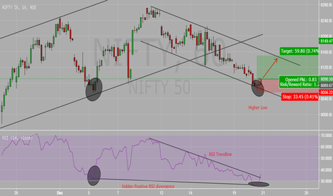 NIFTY: NIFTY Channel Trending with RSI divergence Good ROR setup