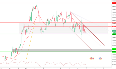 GBPUSD: GBDUSD Down to 1.3450 (Breakout within Channel)