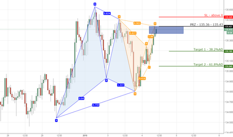 EURJPY: 2) EURJPY bearish gartley on 1hr chart.