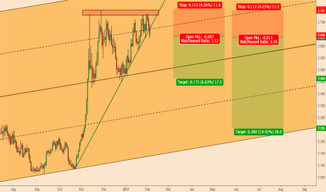 COPPER: Copper, Double Top Formation and PBOC; Bearish Confluence