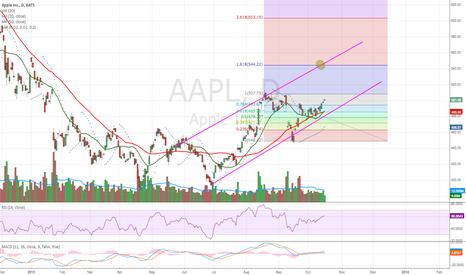 AAPL: Apple.. BUY BUY BUY!