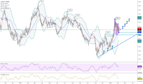 GC1!: Gold's short term up?