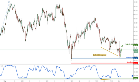 AUDJPY: AUDJPY approaching major support, prepare to buy