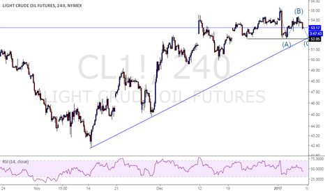CL1!: Bearish Set up in Crude Oil
