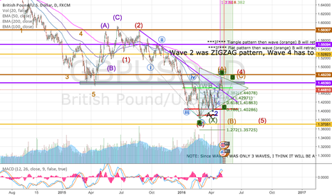 GBPUSD: GBPUSD in a triangle or flat pattern(developing)