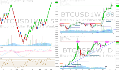 BTCUSD1W: BTCUSD1W Daily - Third push to $480 with breakout by 27th