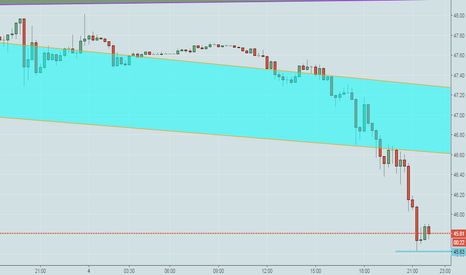 USOIL: IN USOIL.... OUR 2nd TARGET ALMOST ACHIEVED... ENJOY THE PROFIT