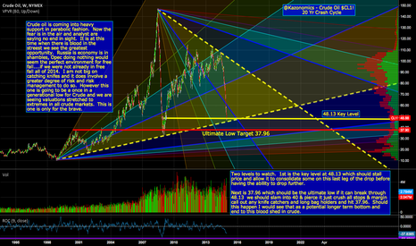 CL1!: Crude Oil 20 Yr Crash Cycle Low Targets