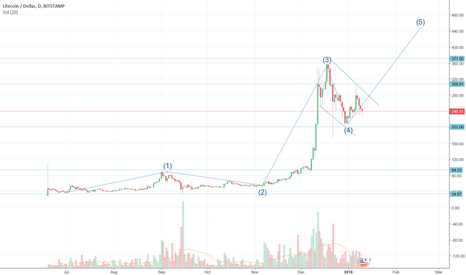 LTCUSD: Litecoin   New all time high