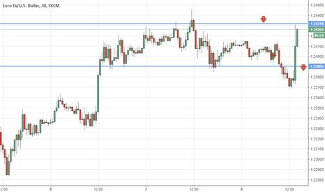 EURUSD: esatto trading range