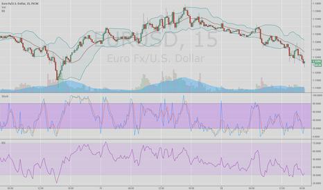 EURUSD: Short term bull