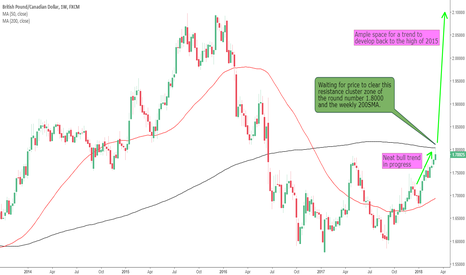 GBPCAD: GBPCAD on the Watchlist for Long Trades