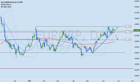 EURGBP: EURGBP Forex Analysis June 26 - 30