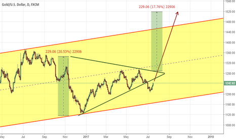 XAUUSD: Deep attention to a Gold is needed! Don't miss a possibility!