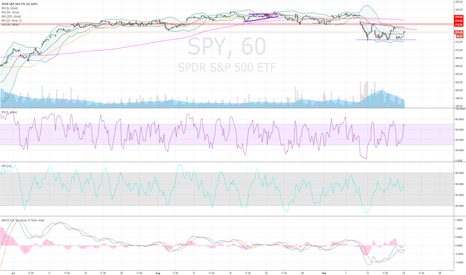 SPY: More room for the SPY to fall?