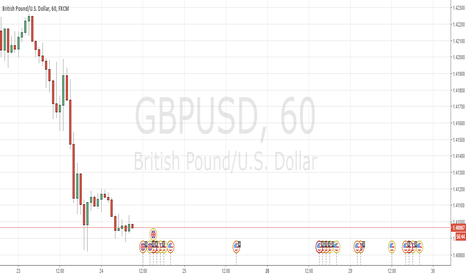 GBPUSD: GPDUSD Покупка 1.4132