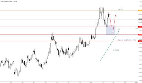 GBPUSD: Per lo GBP/USD pronto a prendere una posizione long su pull back