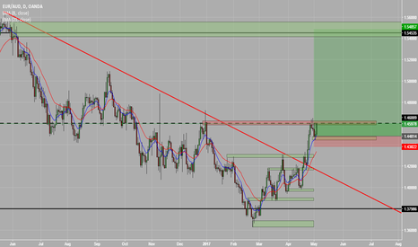EURAUD: EUR AUD could rally 1000 pips