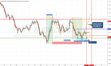 AUDNZD: AUDNZD expecting to move up...