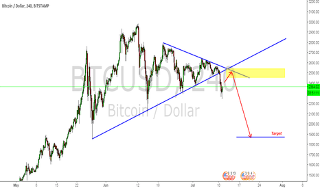 BTCUSD: sell BTC after retest of broken triangle