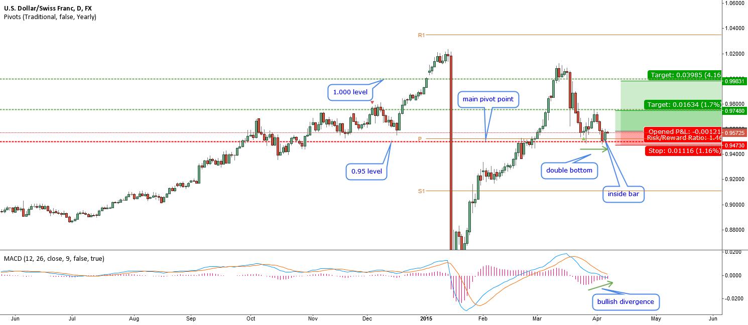 USDCHF-double bottom divergence correction