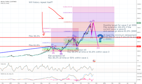 BTCUSD: The end of wave B for bitcoin?