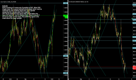 EURUSD: EURUSD and DXY confirming signal of change in trend for dollar