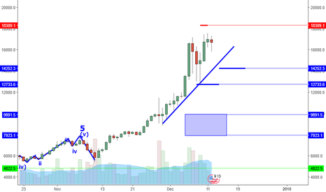 BTCUSD: Bitcoin Double Top? Don't Bet On It.