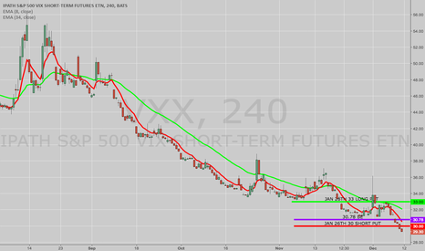 VXX: OPENING: VXX JAN 26TH 30/33 LONG PUT VERTICAL