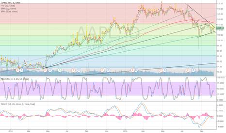 AAPL: Apple Trading range narrowing in descending triangle. Bullish.