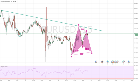 EURUSD: long at d point possible formation bat