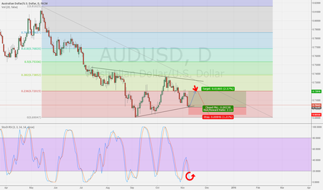 AUDUSD: FED May influence AUD Further against USD