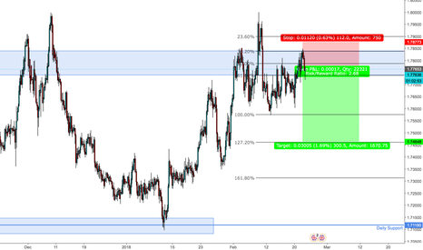 GBPAUD: GBPAUD Head and shoulders