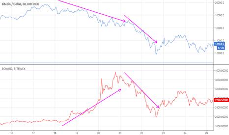 BTCUSD: Китовые игры или манипуляции на рынке криптовалют (часть 2)