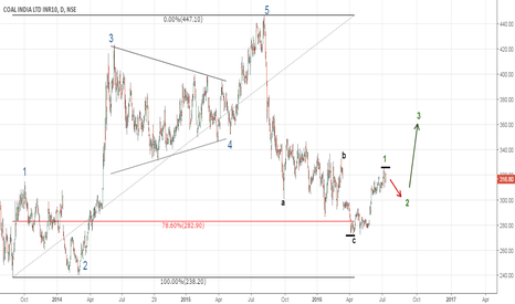 COALINDIA: Coal India - Elliott wave count