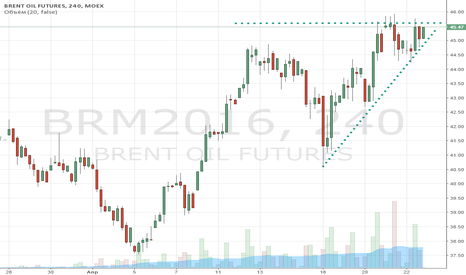 BRM2016: Короткая позиция по нефти