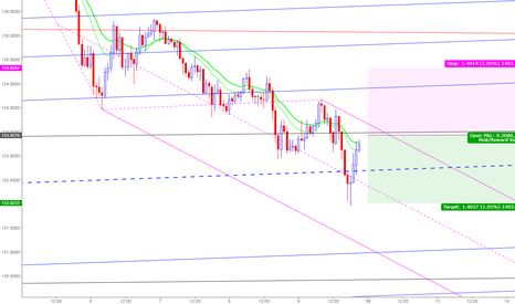 EURJPY: A good opportunity for Shorting EURJPY